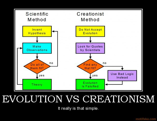 arguments against young earth creationism