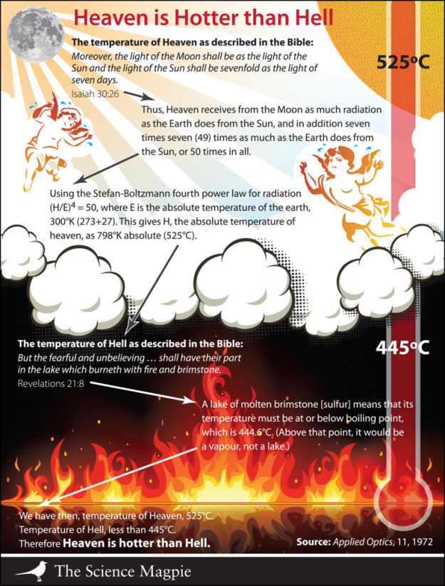 if heaven and hell