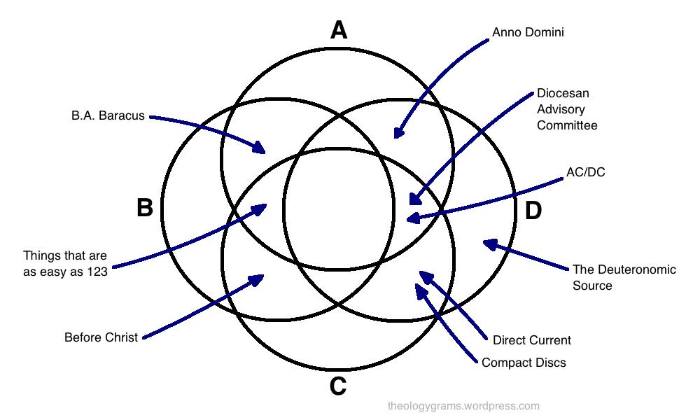 acronym venn diagram