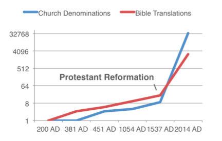 Reformation, translations, denominations