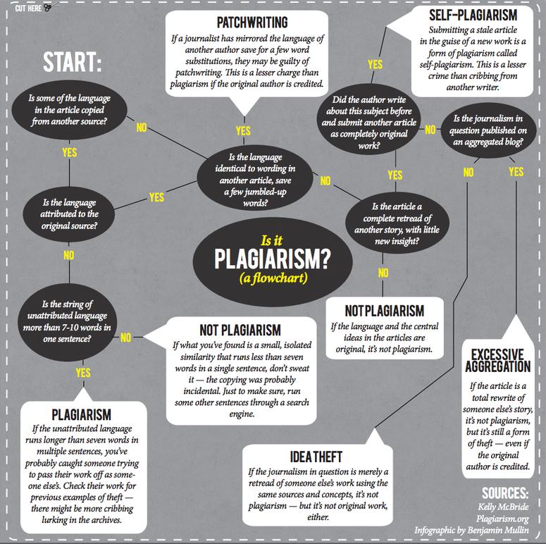 plagiarism flowchart