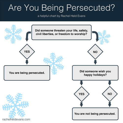 Are You Being Persecuted