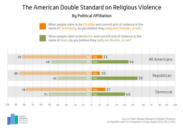 Double-Standard-Religious-Violence-4-29-20132-640x457