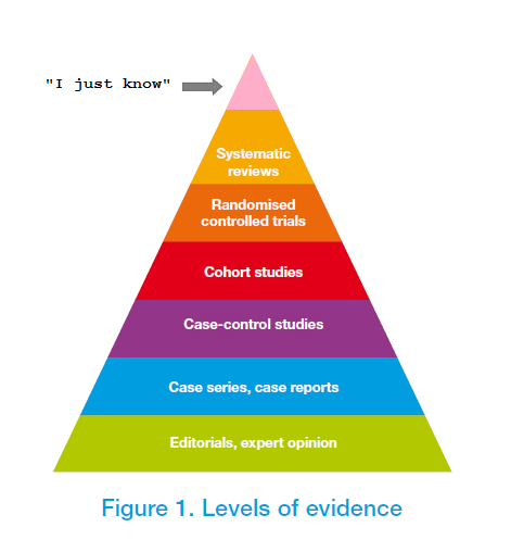 evidence-pyramid