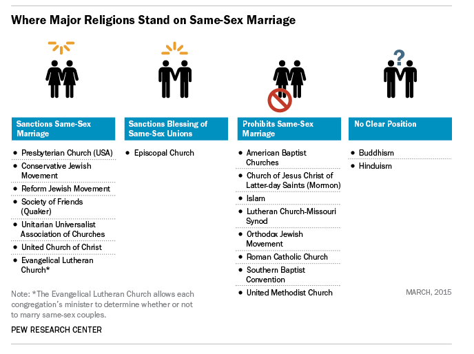 Pew religions on same-sex marriage