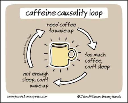 caffeine-causality-loop