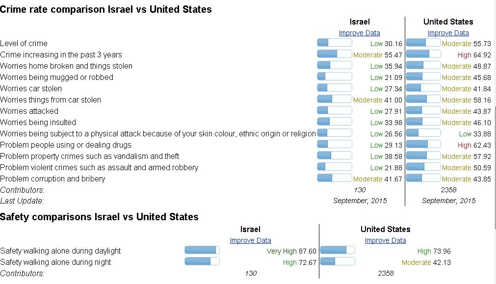 Crime rate Israel vs US
