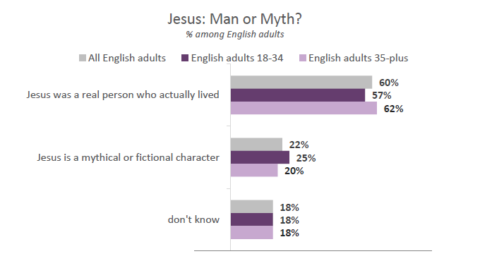 Jesus myth English adults