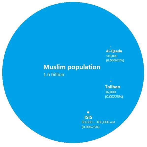 Muslims vs terrorists