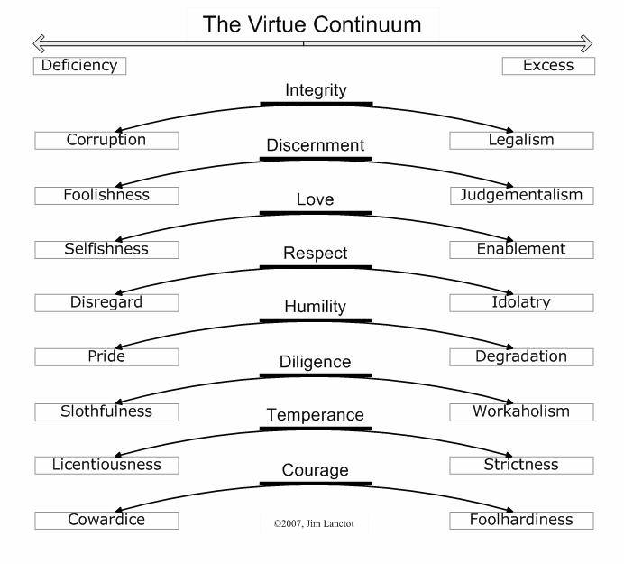 Virtue Continuum