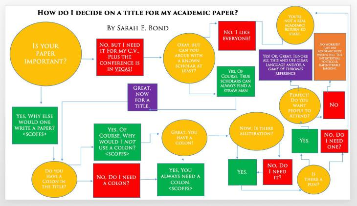 How to decide on a title for your academic paper