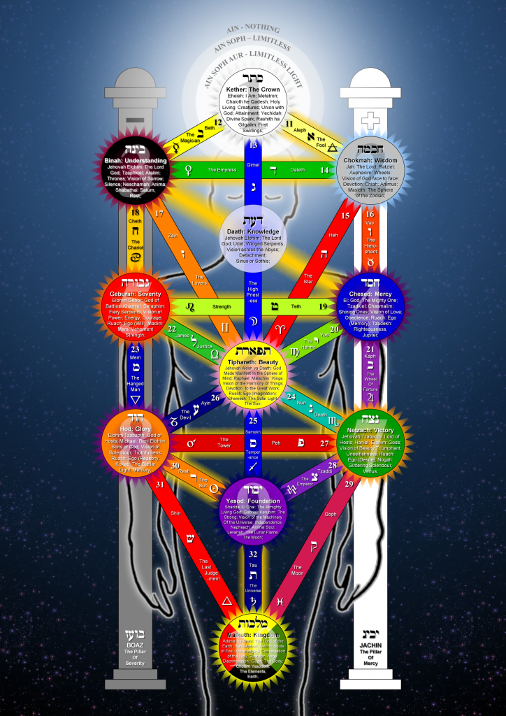 The Tree of Life in Hermetic Qabalah.