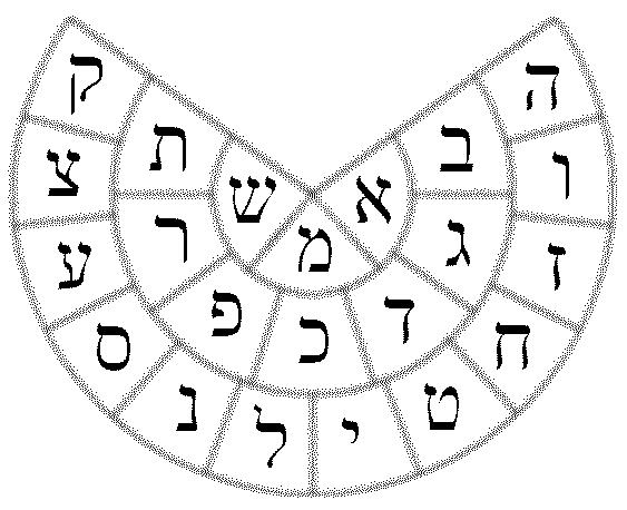 Yetzirah wheel.  Public Domain Image.