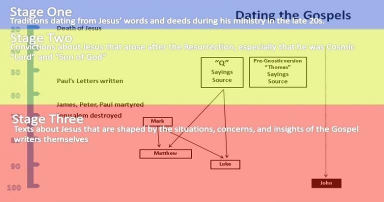 Parable: The Three Stages and Gospel Timelne