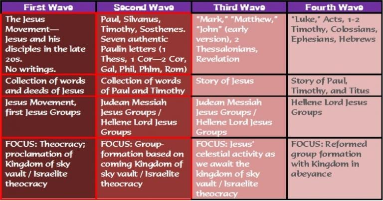 Parable: Waves of New Testament Jesus Groups