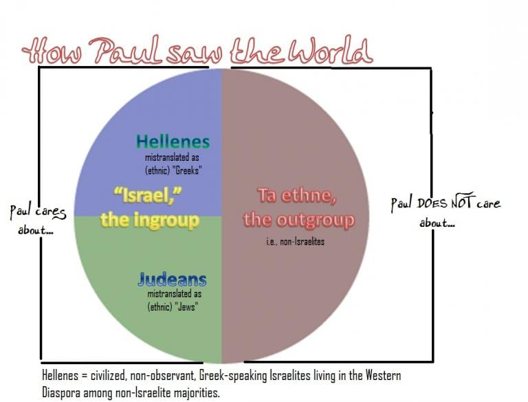 Jesus, Paul and the World