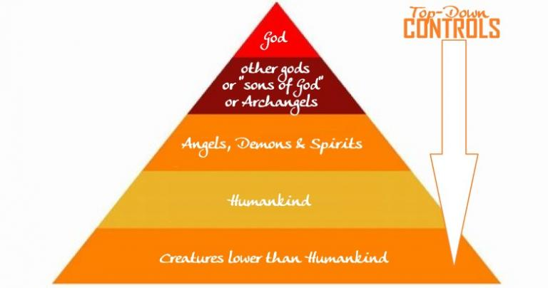 Cosmic Hierarchy & the Demonic Placement