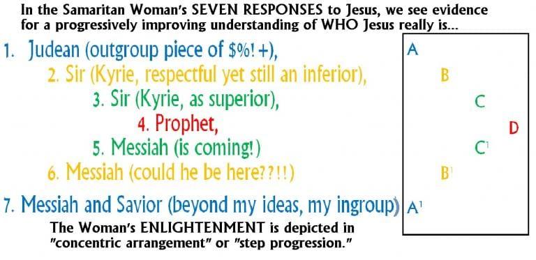Breakdown of the Seven Responses of the Samaritan Woman