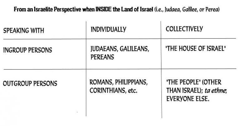 Israelite Insider Perspective: No Jews, No Christians