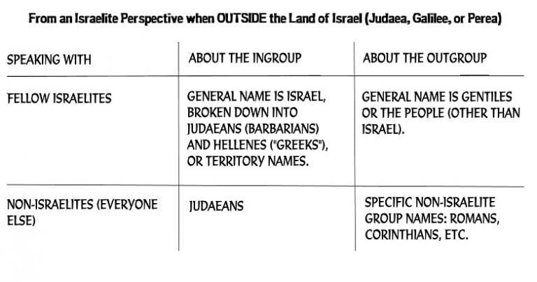 Israelite Outsider Perspective: No Jews, No Christians