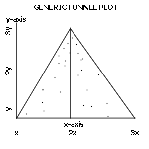 This here is a funnel plot. Points at the apex of the funnel are drawn from studies with small standard errors – which often means large sample sizes. Points at the bottom of the funnel are drawn from studies with large standard errors, and thus less precise measurements. The x-axis measures effect sizes, with positive effects on one side of the funnel and negative effects on the other. As standard errors (imprecise measurements) increase, estimates of effect size grow. SOURCE: Wikimedia Commons. This image is in the public domain.