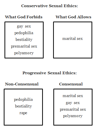 Gods views on sex