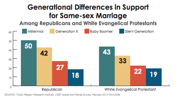 Generational-Differences-in-Support-for-Same-sex-Marriage