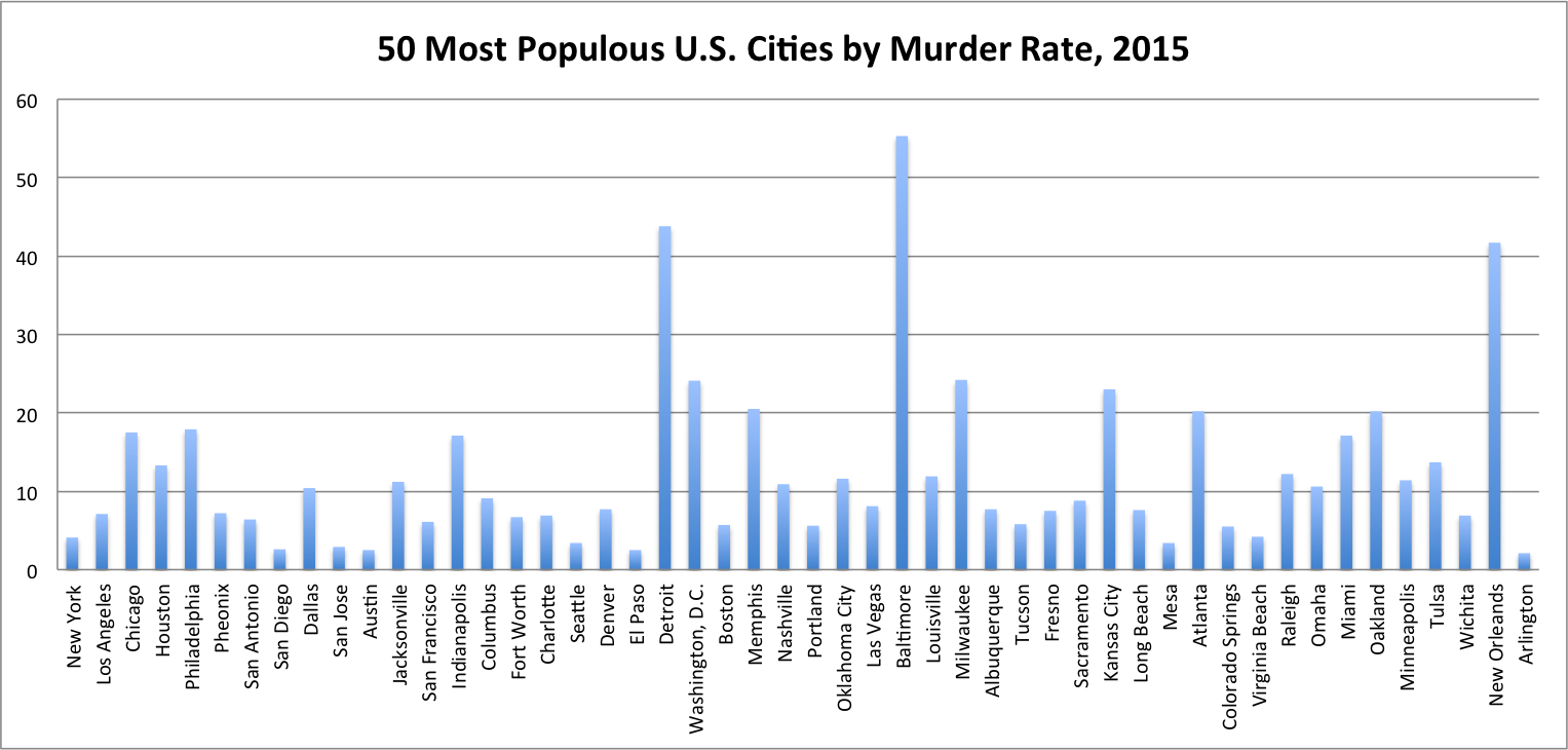 What Does It Mean that Chicago Is Not the Murder Capital