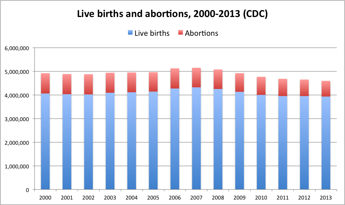abortions and live births