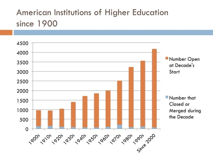 Graph showing college closures decade by decade as a share of all institutions of higher learning open at the decade's start