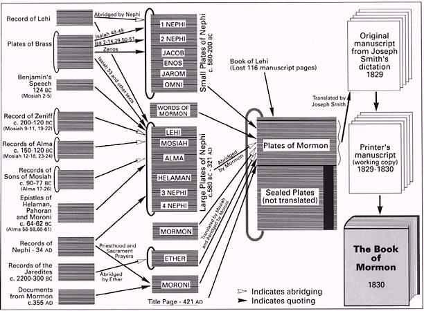 A chart of the various plates and records behind the Book of Mormon