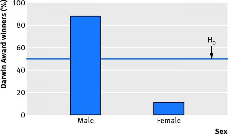 Gender differences for stupid behavior