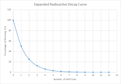 Expanded Radioactive decay curve