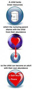 Healthy Nurturing Parent