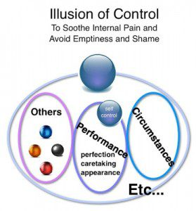 Illusion of Control New