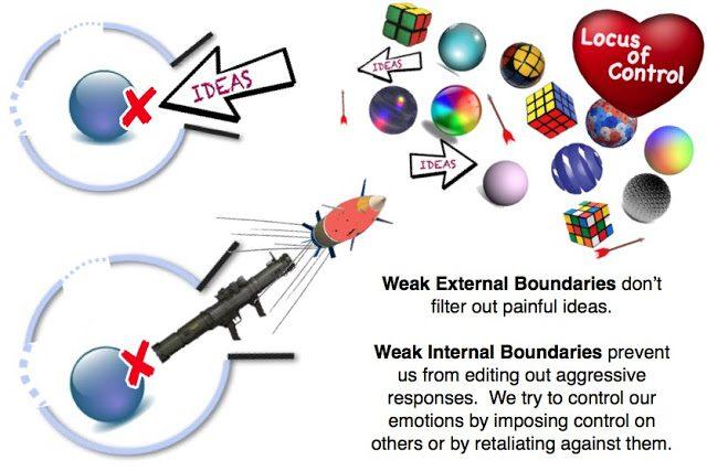 AA Boundaries snd limitations