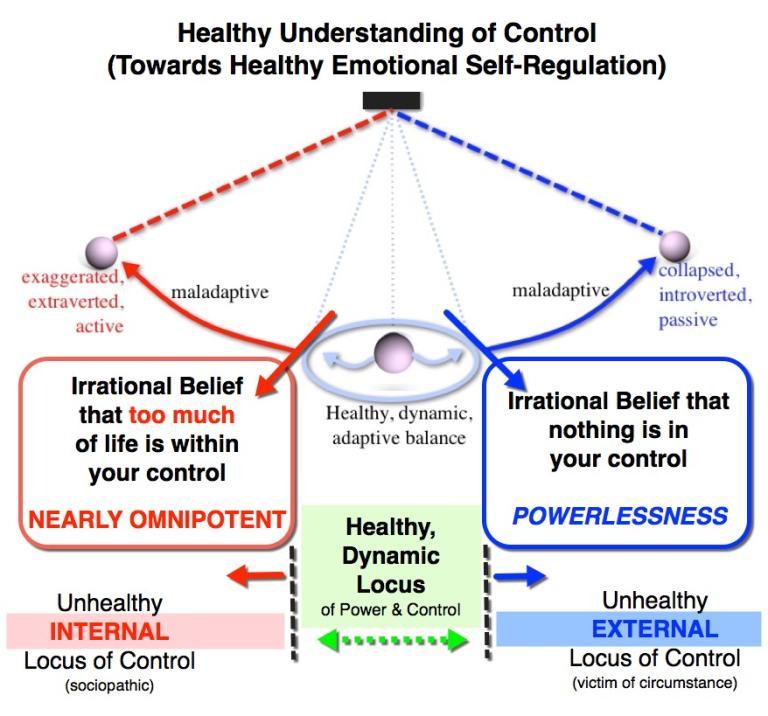 Locus of Control Pendulum