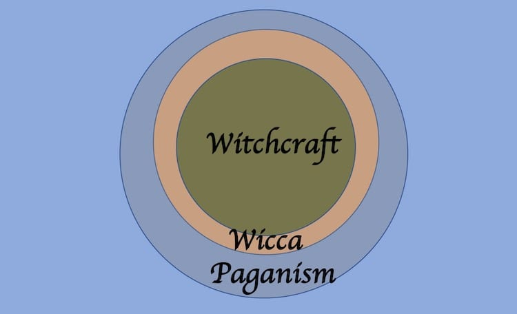 Paganism Witchcraft Are Not Venn Diagrams Jason Mankey