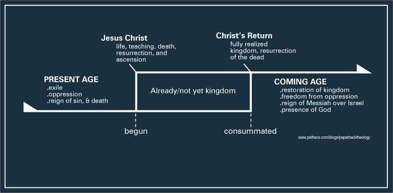 inaugurated eschatology    diagram      Tim Suttle