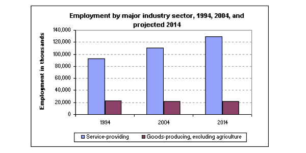 service jobs.001