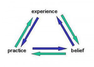 experience belief practice