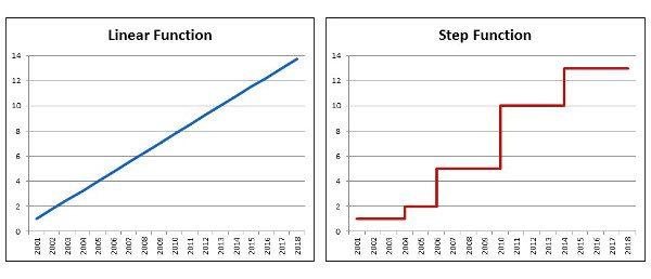 linear vs step rev B