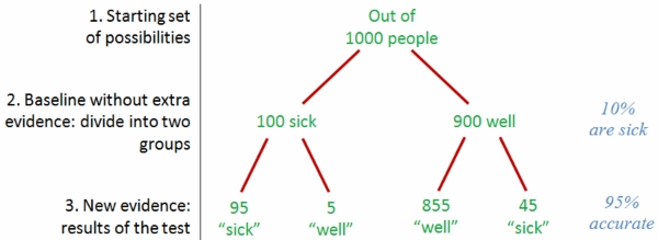 Bayes Theorem in medical situation
