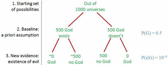 Bayes 2