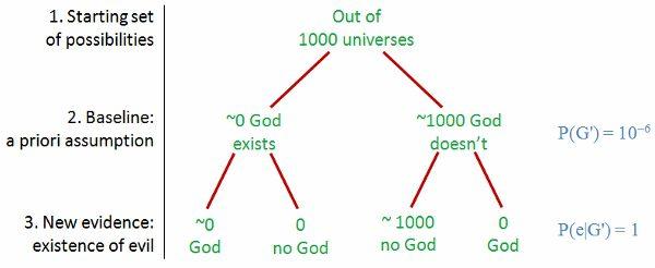 Bayes 3