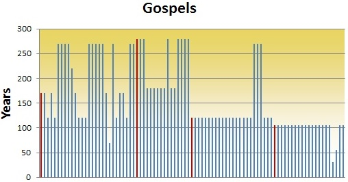 Bible reliability cross examined blog new testament time gap from original to best copy