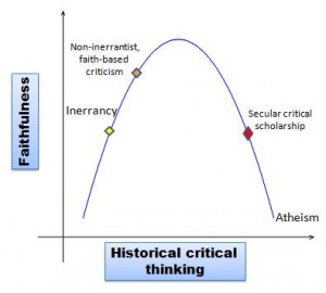 historical critical thinking