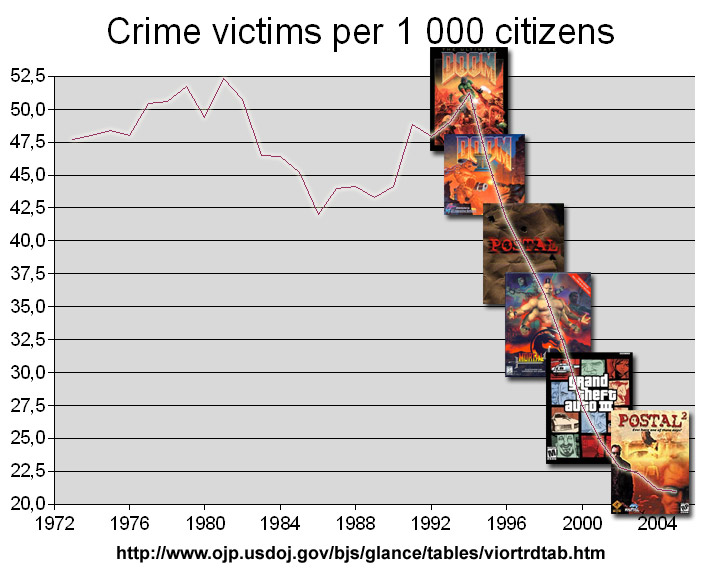 Graph showing a sharp decline in violent crime in America as particular violent games are relased.