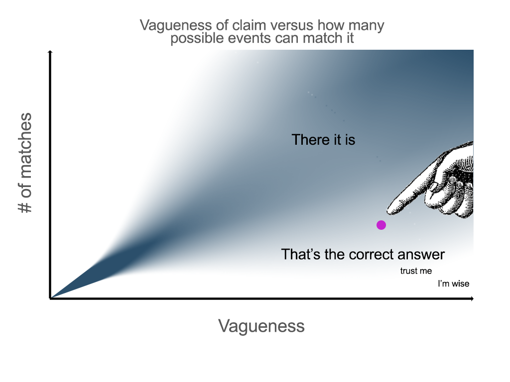 Vagueness and symbolism