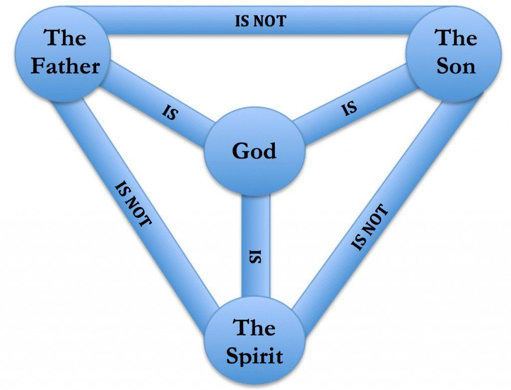 One God Diagram - Diagrams Catalogue